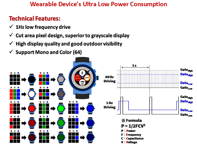 Wearable Device's Ultra Low Power Consumption | GIANTPLUS TECHNOLOGY